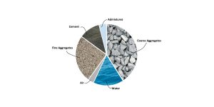 concrete mix sand aggregate water cement additive