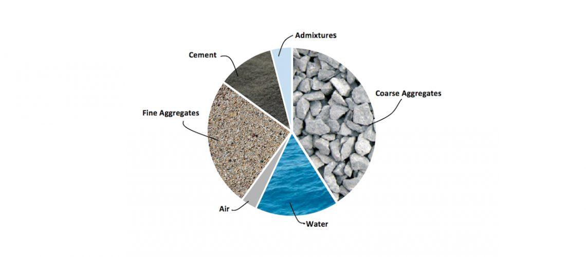 concrete mix sand aggregate water cement additive